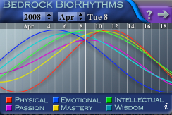 Biorhythm April 8 2008