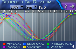 Biorhythm-Sept2008